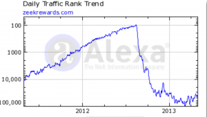 a Zeek Rewards alexa traffic report showing it's highest peek during the 20 month trend