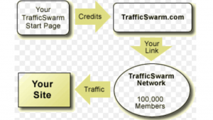 a pictures of how traffic swarm works?