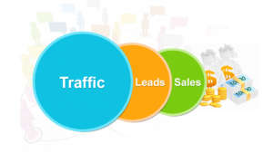 A picture of the words traffic, leads, and sales.